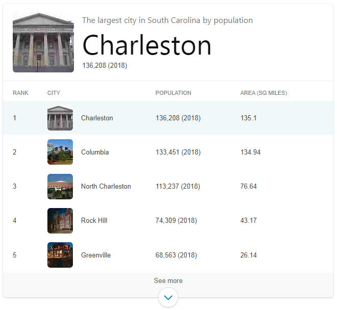 Largest Cities in South Carolina