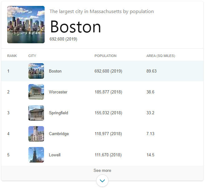 Largest Cities in Massachusetts