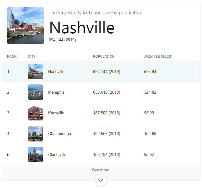 Largest Cities in Tennessee