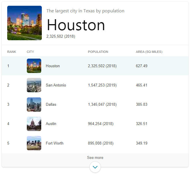 Largest Cities in Texas